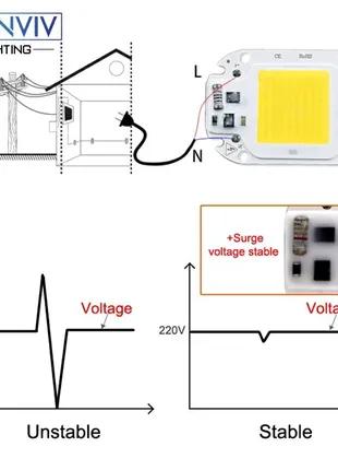 Светодиод 50 W на  сеть  220 вольт с драйвером на плате. Цвет хол