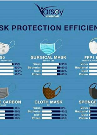 Респираторы маски защиты