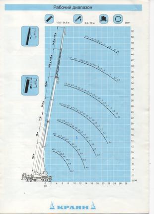 Услуги крана 50т, стрела 34м +16 м