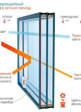 Замена и изготовление стеклопакетов и стекол в ПВХ окна