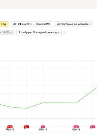 SEO продвижение сайтов. Раскрутка веб-ресурсов. Вывод в ТОП