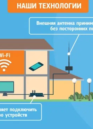 4G Интернет в любой точке скорость до 80мбит