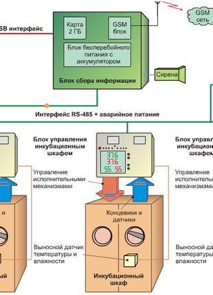 Инкубаторы модернизация
