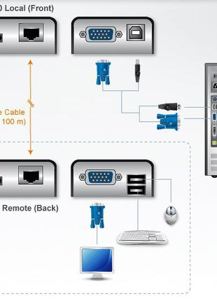 CE100R - USB,VGA, Мини КВМ-удлинитель по кабелю Cat 5