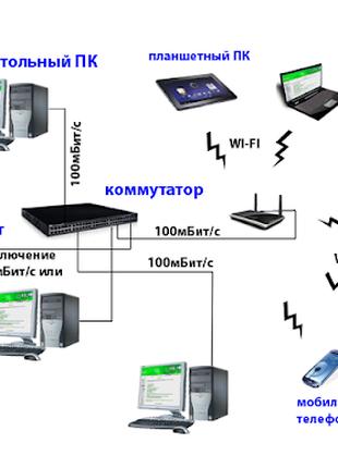 Построение и настройка LAN сети, WiFi для отелей, ресторанов