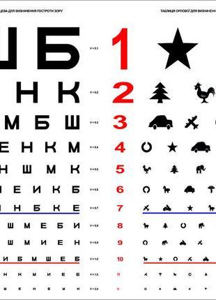 Таблиці для перевірки гостроти зору