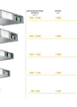 Подвесная приточно-вытяжная установка VTC VENTUS Compact VVS020s