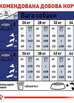 Продам (скидка 10%) Royal Canin Maxi Adult 5+