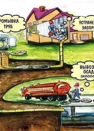 Услуги Илососа. Выкачка ям, чистка ям. Киев и обл Без выходних