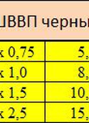 ШВВП 2х0.75 черный