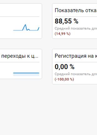 Настройка и ведение рекламной кампании в Vkontakte