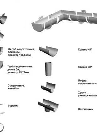 Водосточные системы RAINWAY,profil,Ruukki,ProAqua