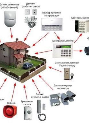 Монтаж и пусконаладка систем охранной сигнализации любой сложн...