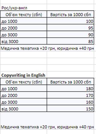 Перевод текста с русского / украинского на английский