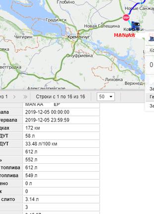 GPS мониторинго транспорта с контролем уровня топлива