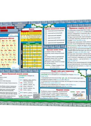 Обучающий коврик Русский язык 1-4 134167 А3