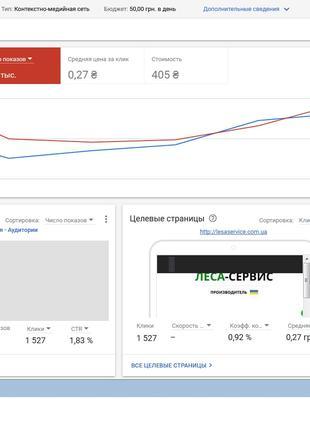 Настройка баннерной рекламы в Google AdWords