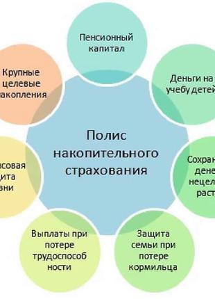 консультант в сфері захисту життя)