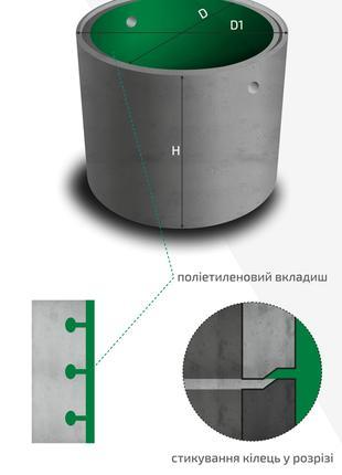 Кільця КС з поліетиленовими вкладишами